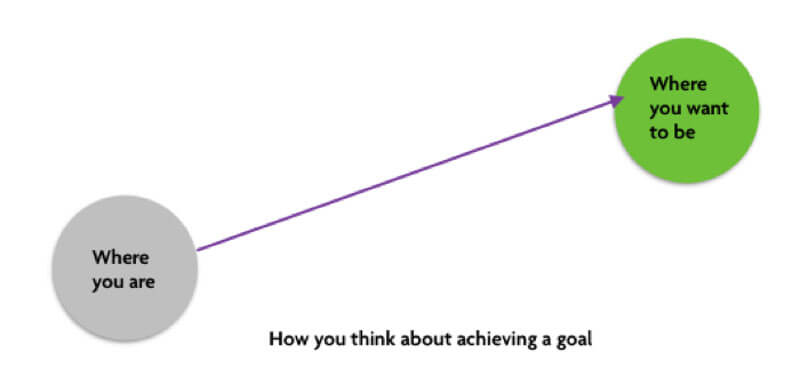 How you think of achieving a goal