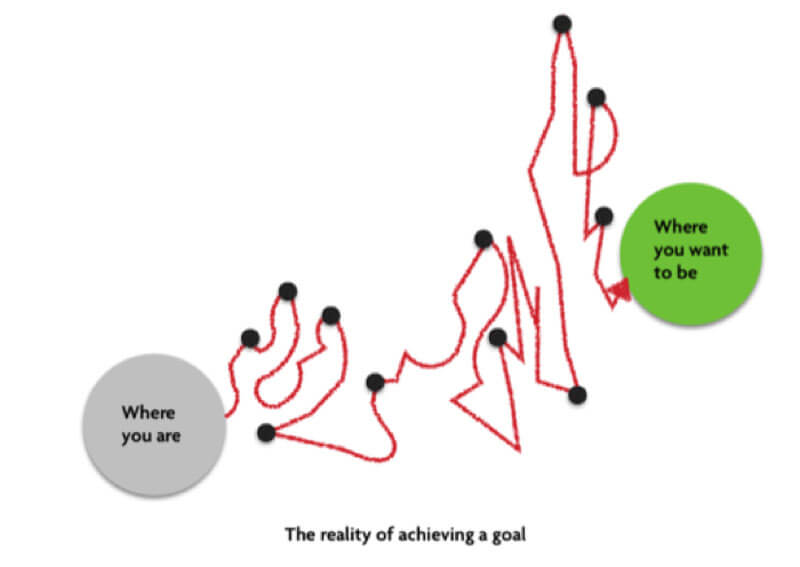 Reality of achieving a goal